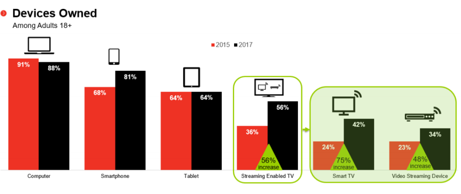 Trends in Connected TV