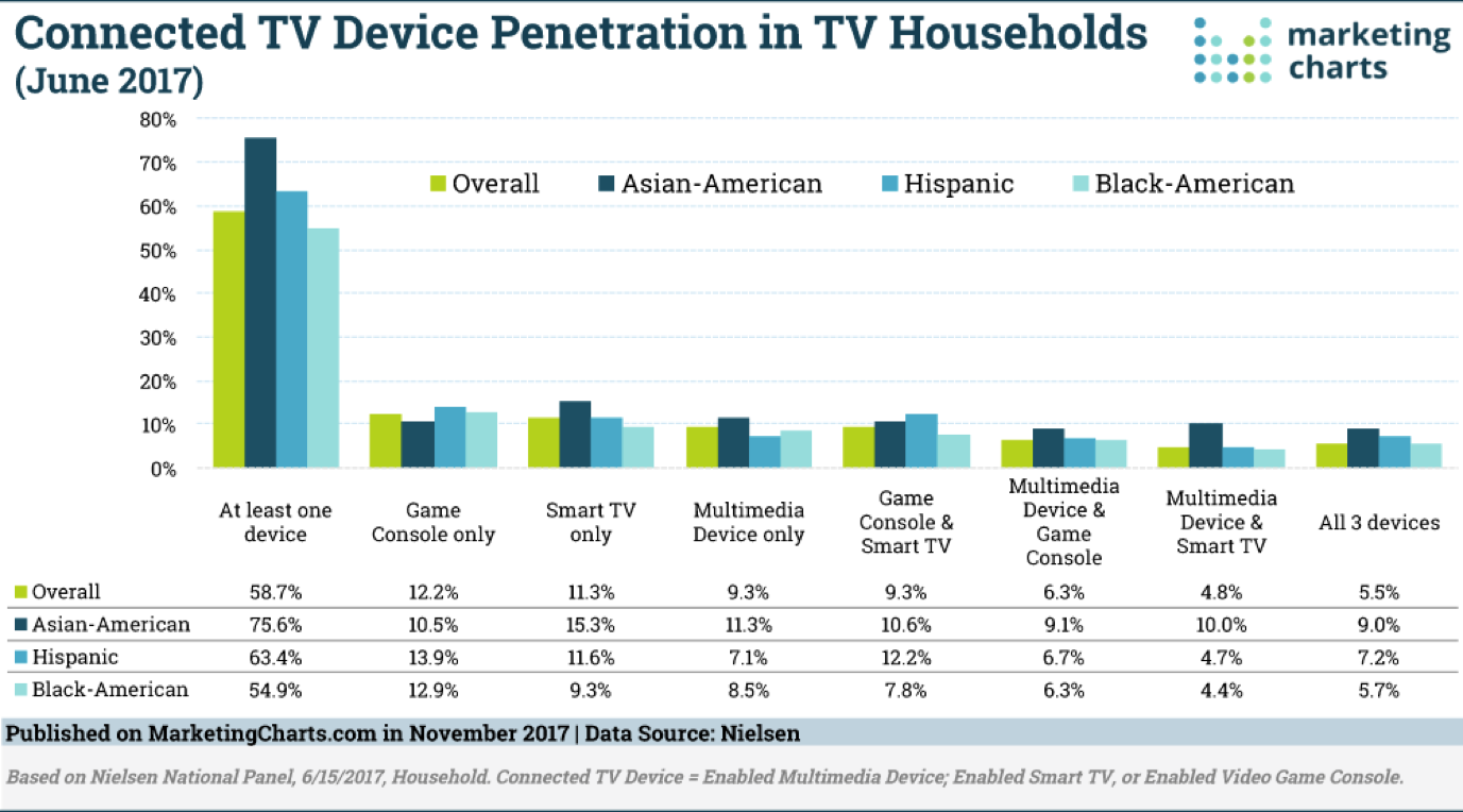 Connected TV Device Penetration