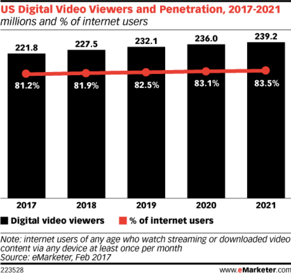 Digital TV Penetration