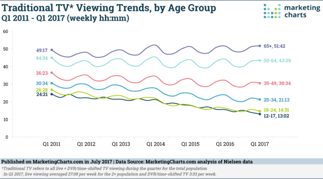 Traditional TV Decreasing
